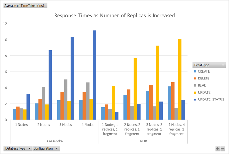 Response times as more replicas were added