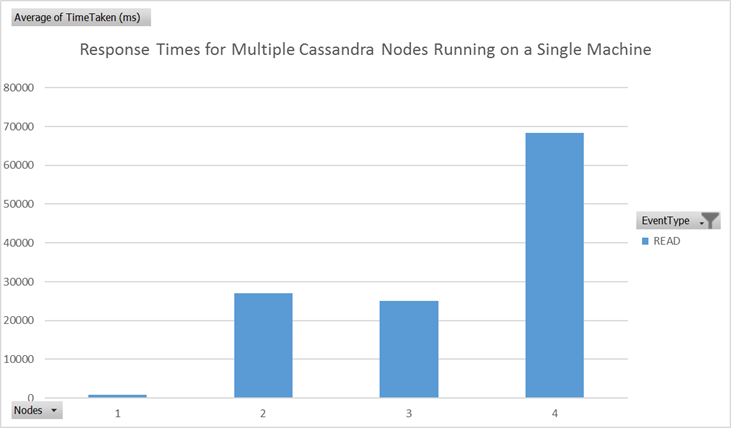 Read response times for multiple Cassandra nodes running on the same machine