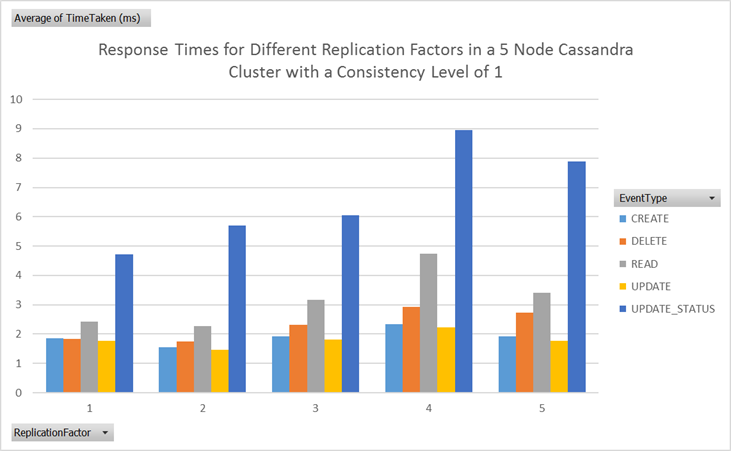 Response times for different Cassandra replication factors in a 5 node cluster
