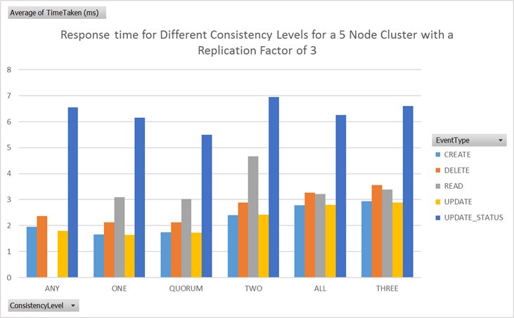 Response times for different Cassandra consistency levels