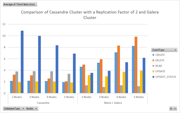 Response times for different cluster sizes for Cassandra and Galera
