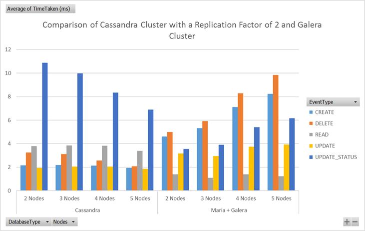 Cassandra vs  MariaDB, Scaling