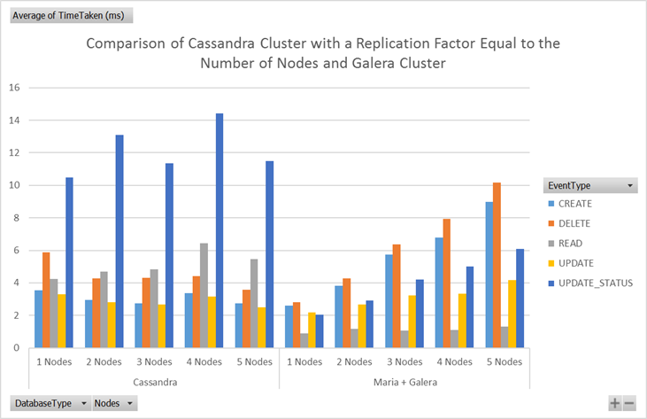 Response times for a Cassandra cluster with a replication factor equal to the nodes compared with a Galera cluster
