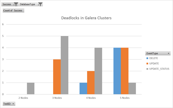 Number of deadlocks in a Galera cluster as more nodes were added