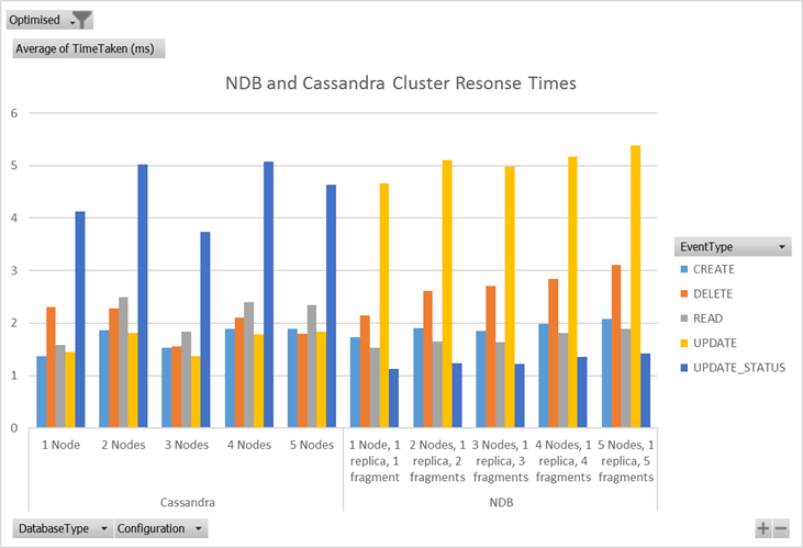 NDB and Cassandra cluster response times