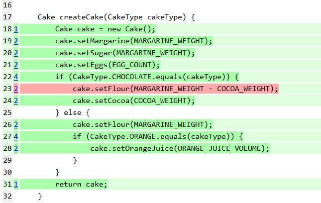 createCake mutation test result