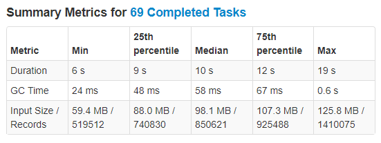 Partition During Writing Execution Metrics