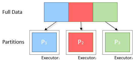 Ideal Partitioning Diagram