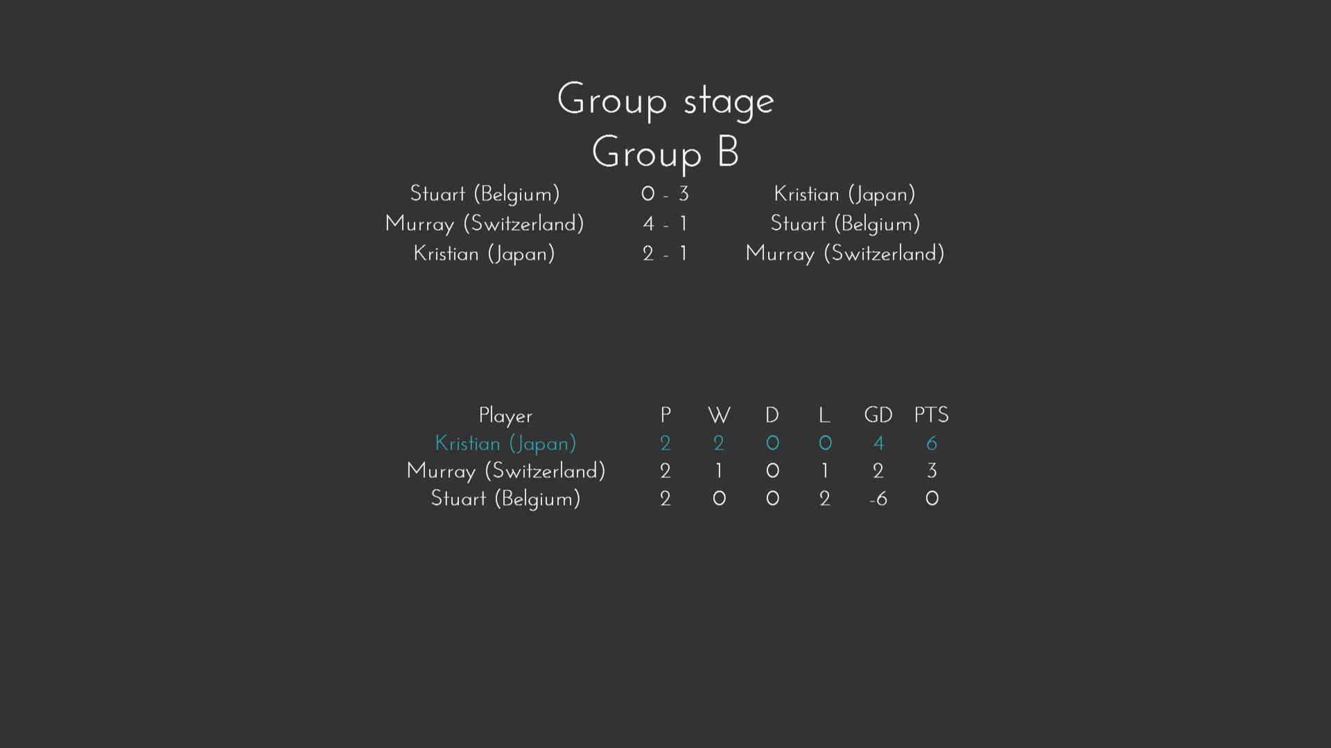 Fifa Group B