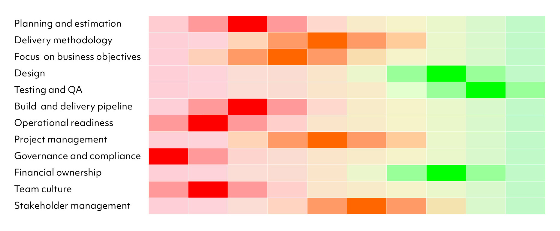 Heat map visualisation for project recovery
