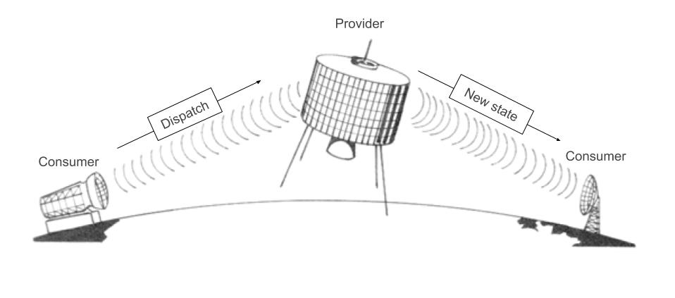 Providers are like satellites, communicating with Consumers