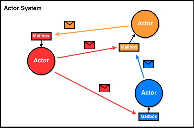 Using Akka And Scala To Render A Mandelbrot Set