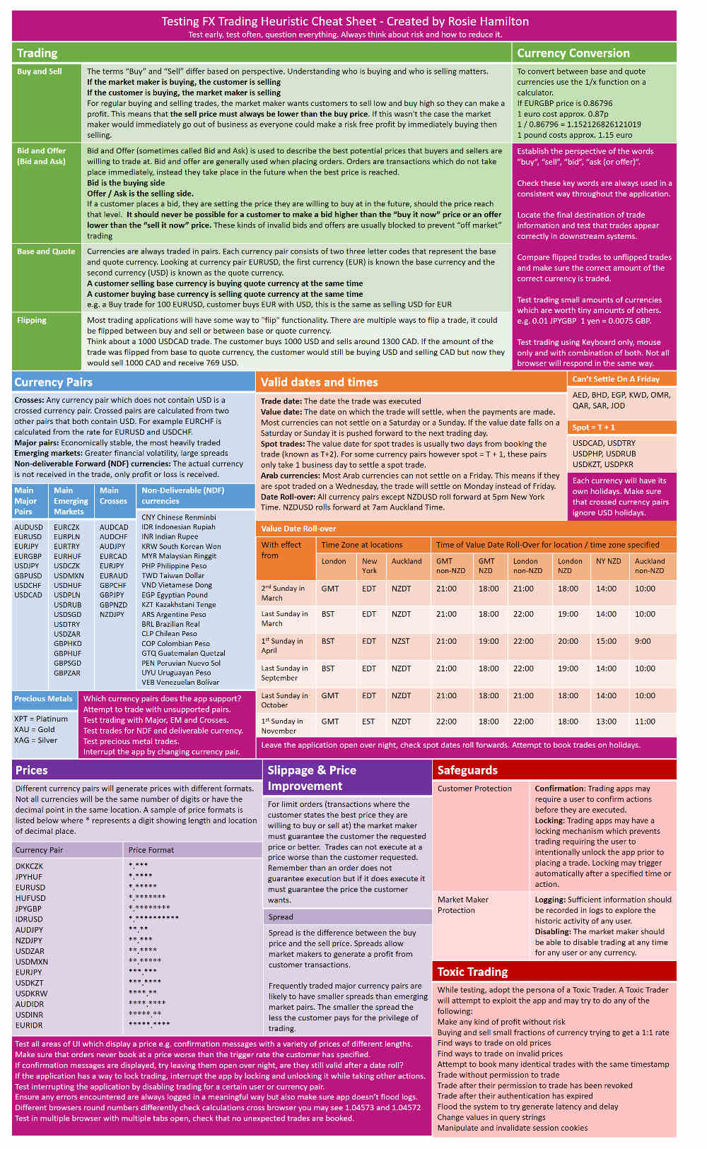 Foreign Currency Trading Heuristic Testing Cheat Sheet