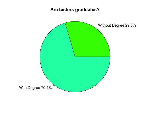 pie chart of graduates