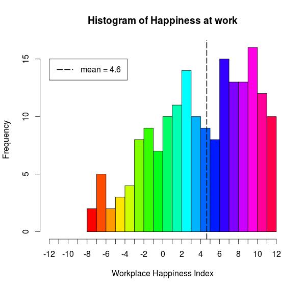happiness histogram
