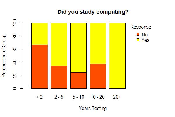 did testers study computing