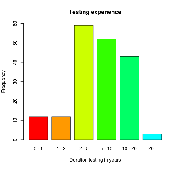 tester experience