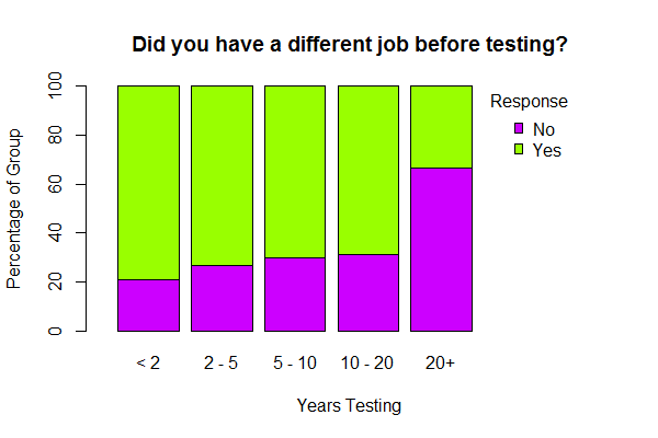 origin of testers by experience