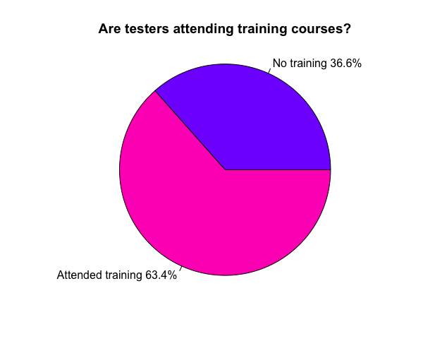 tester training pie chart