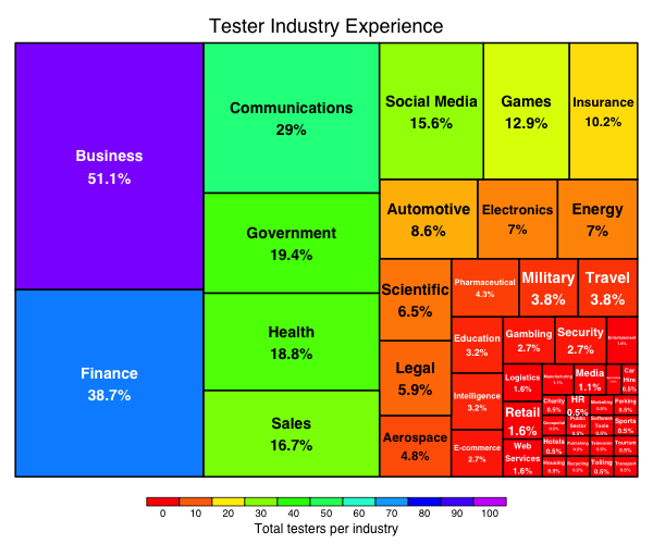 tree plot of industries testers have worked in