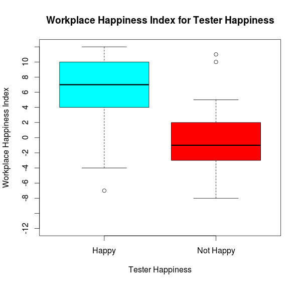 work and tester happiness