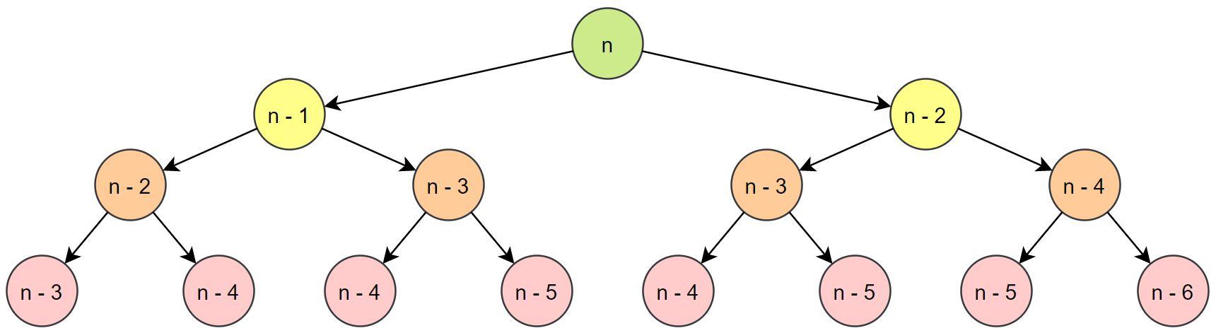 Recursive Fibonacci Calls