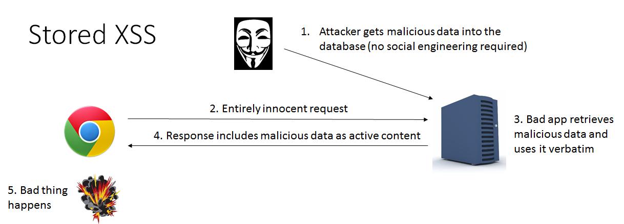 Securing Web Applications Part 3 Cross Site Scripting Attacks