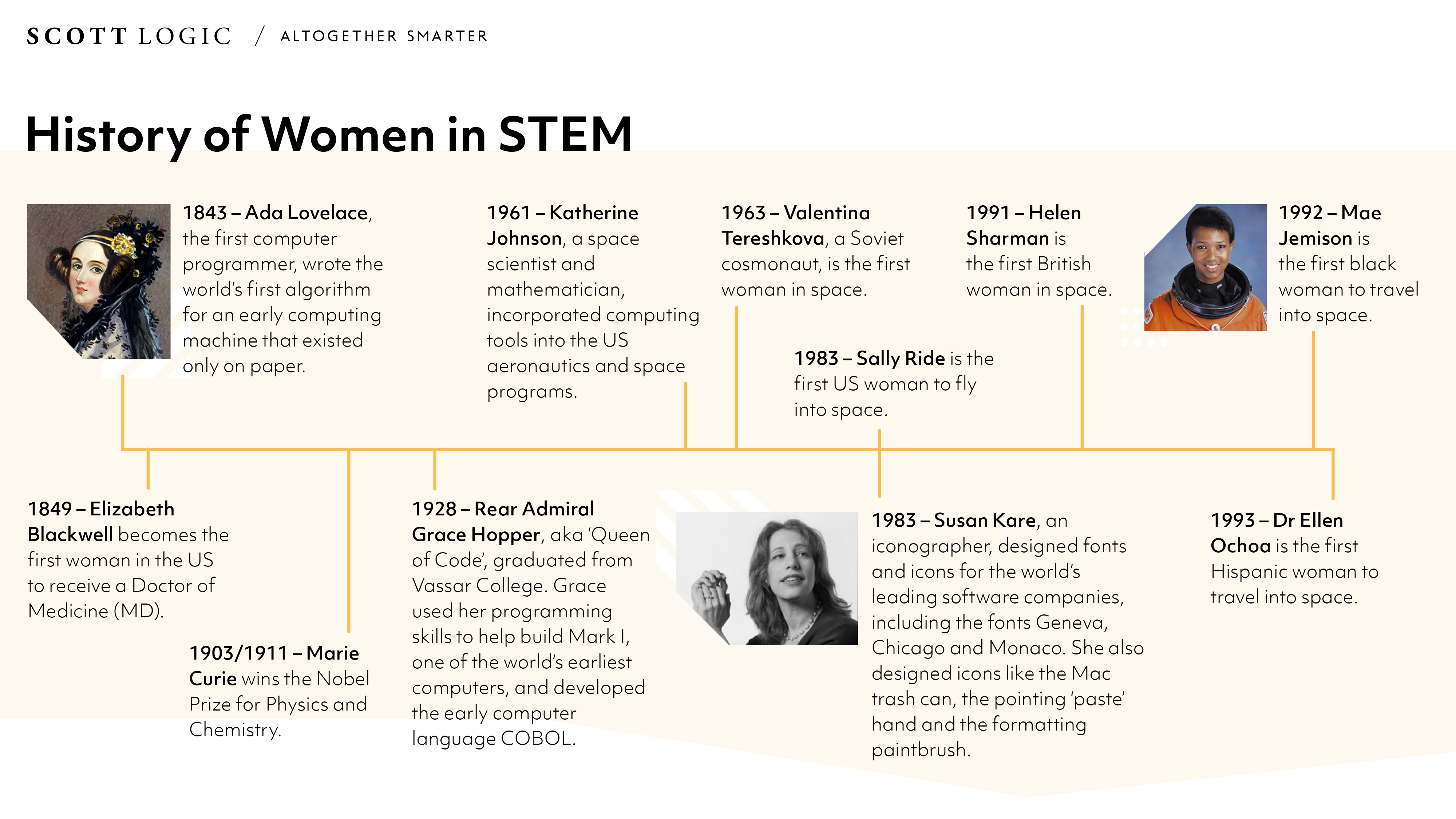 History of Women in STEM