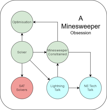 A visual representation of how each task feeds into each other. The same information is in the bullet points following the diagram
