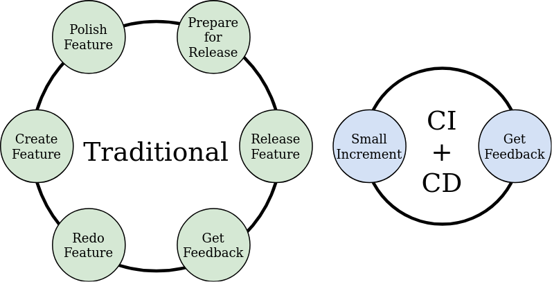 By using CI/CD we can tighten the feedback loops and get features to users faster