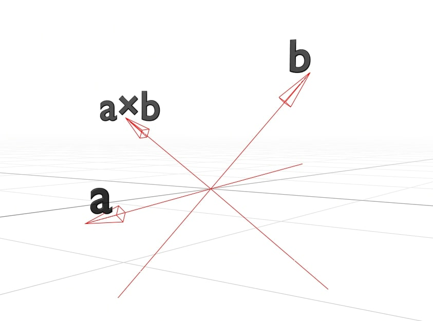 This is a visualisation of the cross product