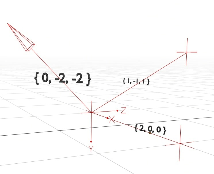 The normal line comes out of the bottom-right corner with an angle of {0, -2, -2}