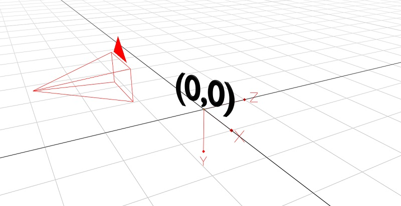 The 3d environment is mostly white with a grid drawn on the floor. There are two darker grid lines representing x=0 and z=0. At the point where they cross, there is some text saying 0,0.