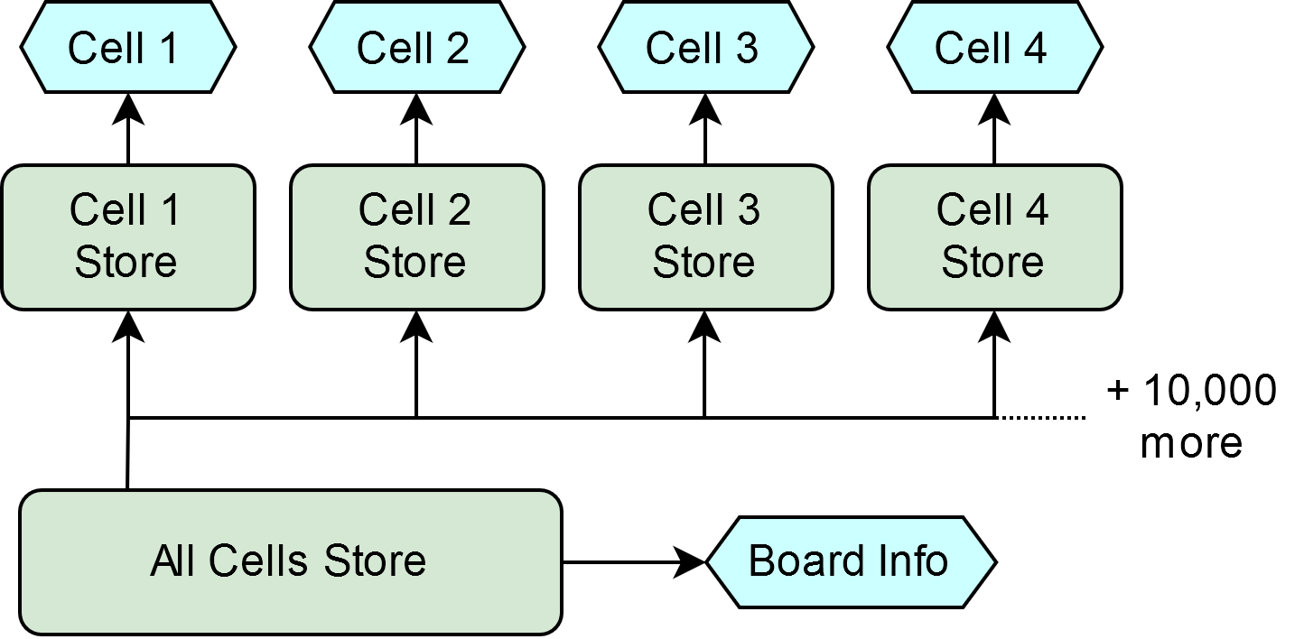 Originally, there was one central store from which each cell's individual store was derived