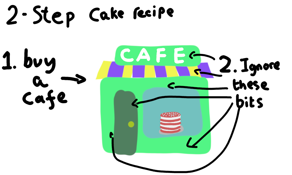 2-step cake recipe. Step 1: Buy a cafe. Step 2: Ignore everything except the cake. Simple!