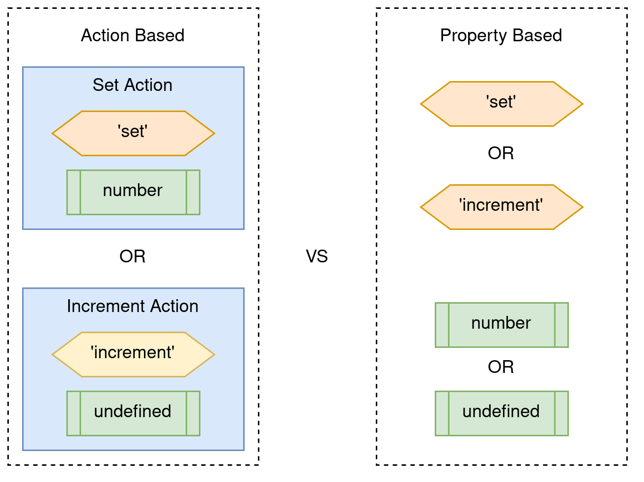 Using our method, we specify that the action must either have type set and payload number of it must have type increment and payload undefined. The proposed method would allow any action with either type set or type increment and either payload number of payload undefined.