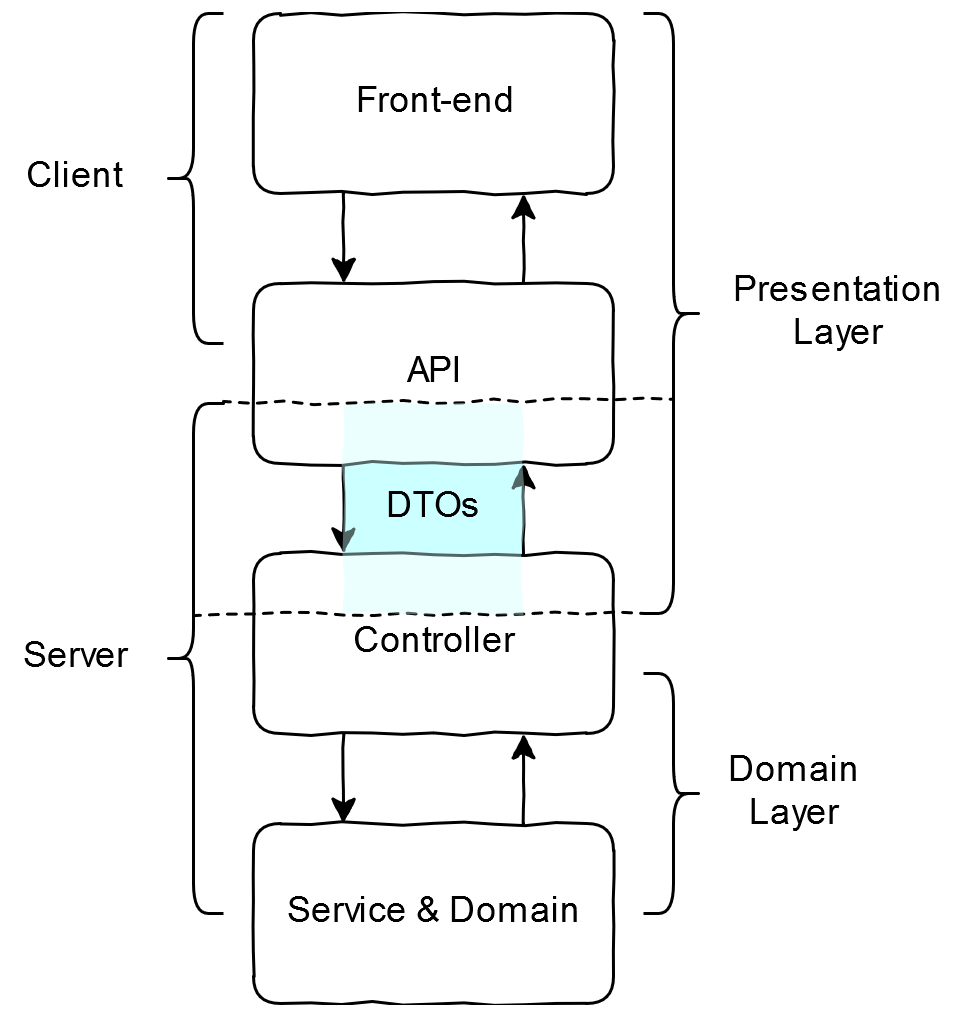 The Client and API both use the Presentation Layer data representation. The Service and Domain layers both use the domain representation, while the Controller layer uses both representations and maps between them