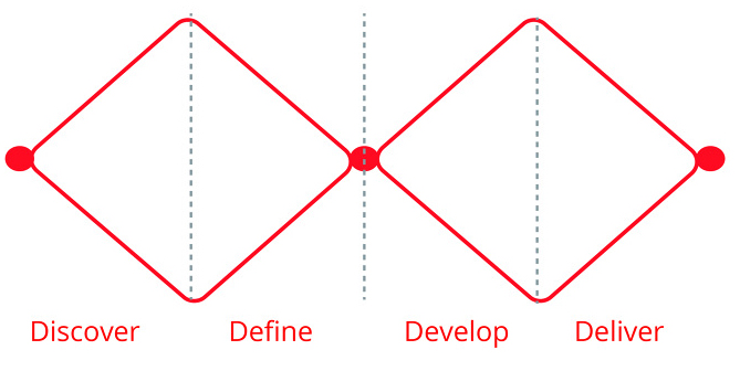 The Double Diamond Design Process Model
