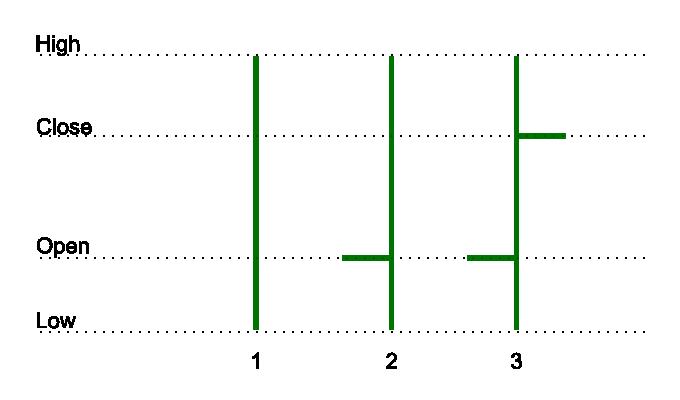 D3 SVG chart performance