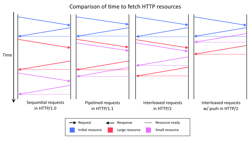 Comparison of time to fetch HTTP resources